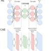 【行動認識 #6】tensorflowでCAE(Convolutional Auto-Encoder)を実装してみた