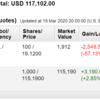 米国株投資状況 2020年3月第3週