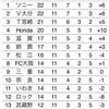 アウェー松江戦に敗北、これで終戦(005)