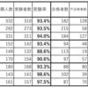 【令和2年度高校入試まとめ4】東京都立高校入試の結果データ(共通問題校2/23区内の進学指導推進校)