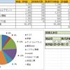 2017/10/9週の実績ー株式投資(PF公開)
