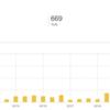 ブログを始めて一か月が経ったので感想と経過報告、アクセス数のこととか