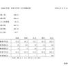 2020年度東海中学の入試試験結果を見て①【合格した人の考察】