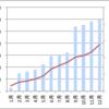 2020年の年間配当・分配金総額を見える化して確認したよ