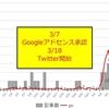 【累計2000pv突破&1日200pvの壁】pv数&記事数推移とGoogleアドセンス収益について