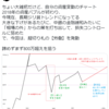 【あれから4か月】資産推移チャートはどうなったか