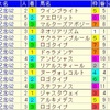 中山記念2019のデータ其の4