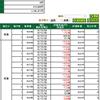 いつの間にやら、全力勝負に出ていた(゚Д゚;) 現在、マイナス50万円!