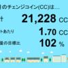 9月分のチェンジコインは21,228CCでした!