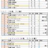 【2pick】ネクロマンサー評価表【ALT】