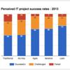 ソフトウェア開発プロジェクトの成功率
