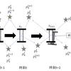 SLAMを理解する - 自己位置推定と地図作成の相互依存関係 -