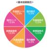 8資産均等バランスファンド比較 (eMAXIS Slim 8資産バランス VS iFree 8資産バランス)