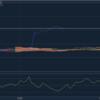楽天証券のツール「Market Speed for Mac」における一目均衡表について
