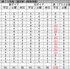 #796 豊洲→晴海埠頭が10便減など 2021年4月の都バスダイヤ改正