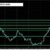 【GBPJPY】05/12/2016~06/12/2016【ポンド円】