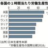 日本の労働生産性は先進国最低