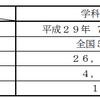 平成29年 一級建築士 学科合格発表