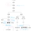 幕府創設者たちの家系図を見てみよう