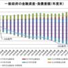 一般政府の金融資産・負債差額(1995~2014年度)