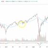 S&P500 4000超え。簡単に資産が増えるように見えるけどそれなりの覚悟・忍耐は必要な投資です。