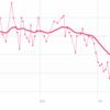 【ダイエット:3週目終了】69.9kg→67.6kg(-2.3kg)