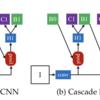 概論&全体的な研究トレンドの概観④(Cascade R-CNN、CBNet)|物体検出(Object Detection)の研究トレンドを俯瞰する #5