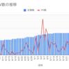 【ブログ記事数】40記事到達!PV数とGoogle AdSense収益の公開。