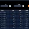 7月11日 【+720,000円】レンジ相場と指標スキャルピングで大きな利益を獲得!