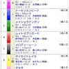 阪神大賞典 スプリングS ドバイ中止 はぁ😞