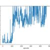 【深層強化学習】【TensorFlow】Deep-Q-Networkを実装してみた