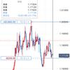 2020/10/19のポジション(EUR/USD)