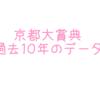 京都大賞典過去10年のデータ