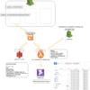 Fargate + cloudwatch eventでcronシステム  ロギング設計編