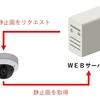 ネットワークカメラの画像をホームページに掲載する方法