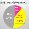 仕事辞めたい人口調査 2017 仕事辞めたい人って日本で何人ぐらいいるの?
