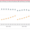 米国NPの現状を踏まえての日本版NP:診療看護師のこれからの動向予想