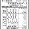 株式会社広島東洋カープ 第62期決算公告