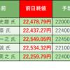 株式投資 週末振り返り:6/22週 モーサテ専門家予想結果(4勝1敗)