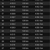 静岡マラソン3週間前 30km走