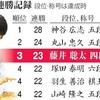 藤井四段、羽生三冠抜く 23連勝で歴代単独3位に