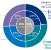 【GPIF】公的年金の積立金運用は損失が発生している?|破たんのリスクがある?