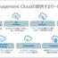 どこよりもわかりやすいOracle Cloud見積り方法基礎(6)