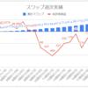 【毎日100円積立/簡単なFX少額投資】運用20週目のスワップ不労所得は+14.1円(累計163.2円)でした