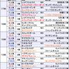 先週の結果報告&【スプリンターズステークス2018】今年秋のターフGⅠは全て3万円以上で勝負します!