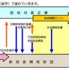 【起業】助成率 4/5の人気助成金ー 新技術開発財団