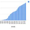 1990年から極東開発工業を積み立てるとどうなるか