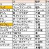 【世代を占う】第2弾・牡馬マイル編【朝日杯・NHKマイルC】
