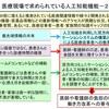 内閣府「人工知能ホスピタル」プロジェクトー3