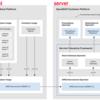 Red Hat OpenStack Platform Telemetry